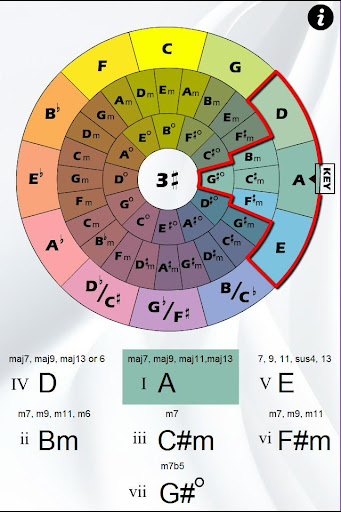 Chord Wheel