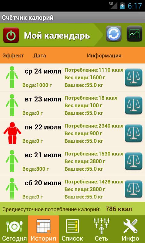 Доставка правильного питания на дом в СПб на неделю
