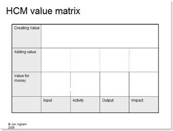 HCM Value Matrix