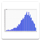 Histogram View