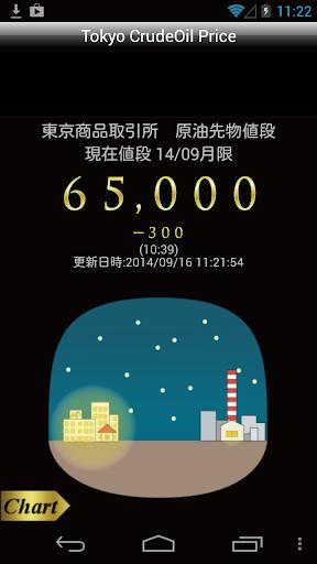 Tokyo CrudeOil Price