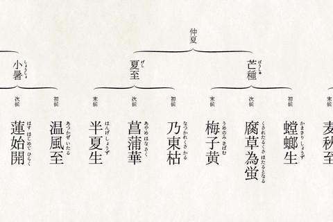 くらしのこよみ- screenshot