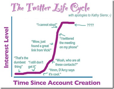 Twitter life-cycle