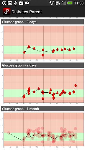 Diabetes Parent