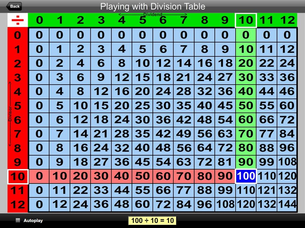 Playing with Division Table- screenshot