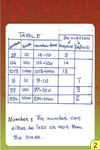 Vedic Maths - Vinculum Numbers