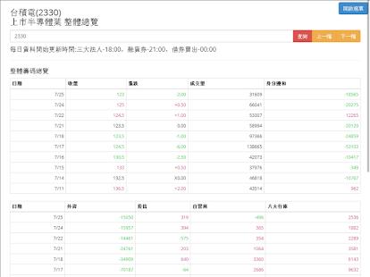 玩免費財經APP|下載股狗網 股市籌碼分析 app不用錢|硬是要APP