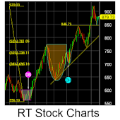 RT Stock Charts