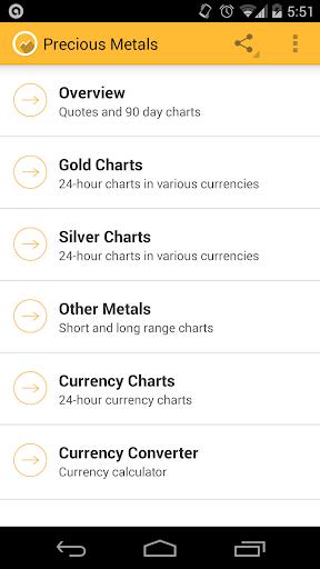 Precious Metal Prices