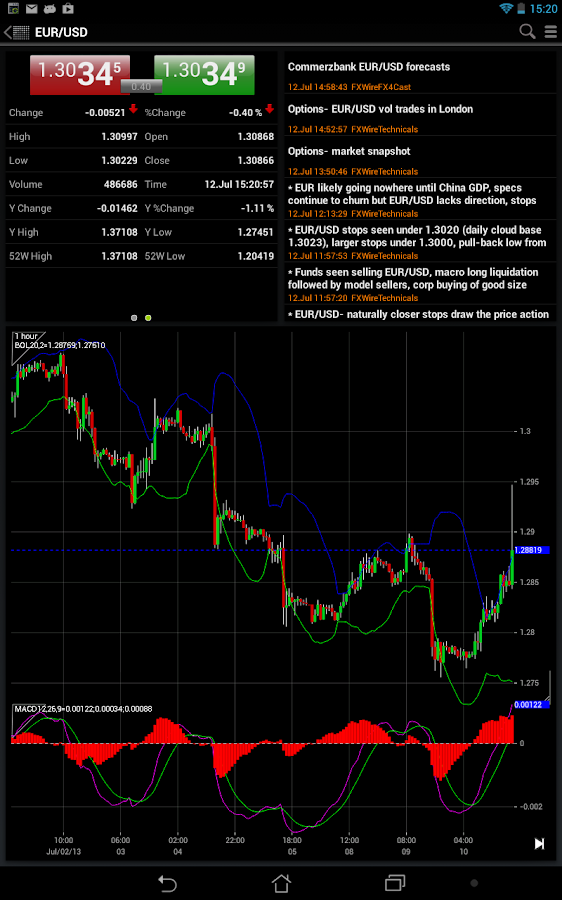 Free forex charts for android