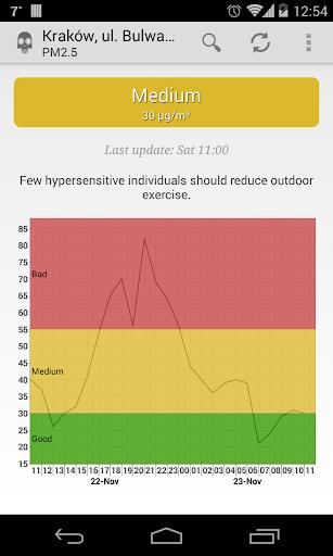Air quality Lesser Poland