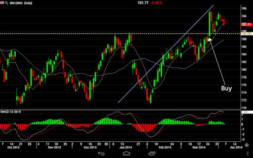 Axial Stock Trader