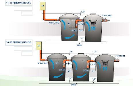 Amapex Plastic Septic Tank - Product