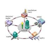CSCP Certification 1000 Q&As