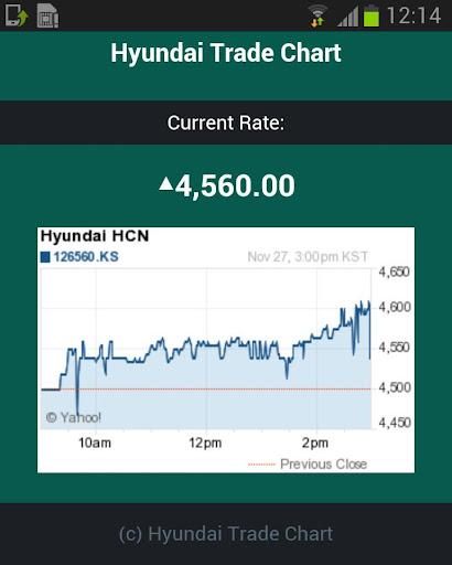 Hyundai Trade Chart