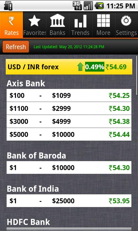Forex rates in sbi banks