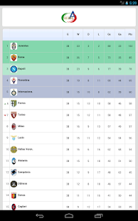 Serie a android apps on google play - Italy serie a table and results ...