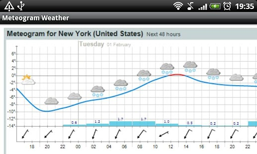 Meteogram Weather - screenshot thumbnail