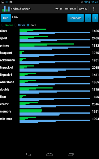 Benchmark for Android