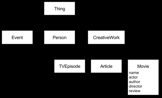 schema.org hierarchy