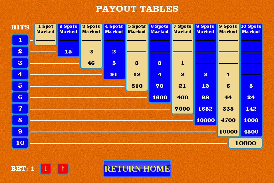 4 card keno payouts table rock