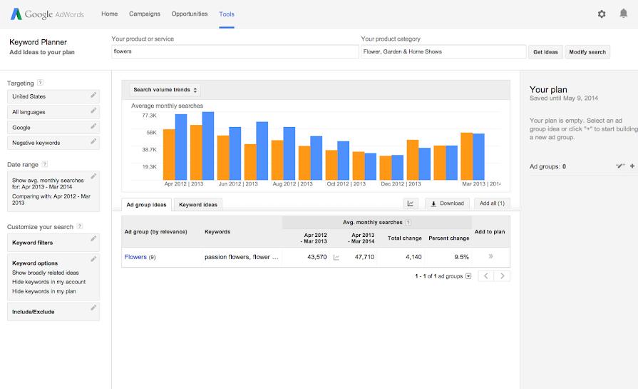 """Search Volume trend para la palabra clave """"flowers"""" en el Keyword Planner de Google"""