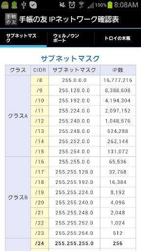 追加リフィル: IPネットワーク確認表
