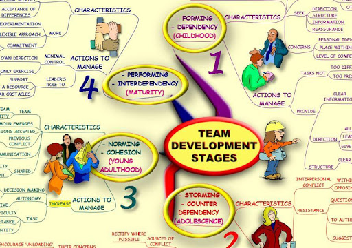 Team Development - Mind Map