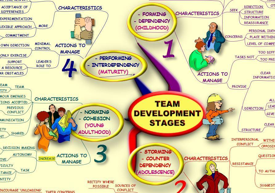 team development This topic gives details about tools that can be used for team development of dynamics 365 solutions and for source code control.