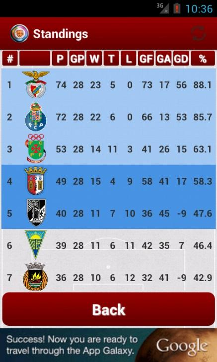 primeira liga table
