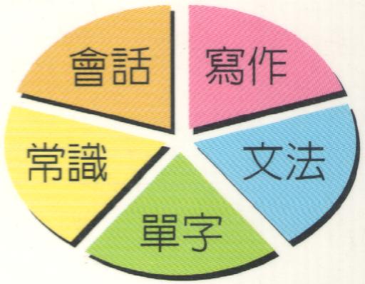 ACEL 4 英文學習完全手冊 4 單字剖析