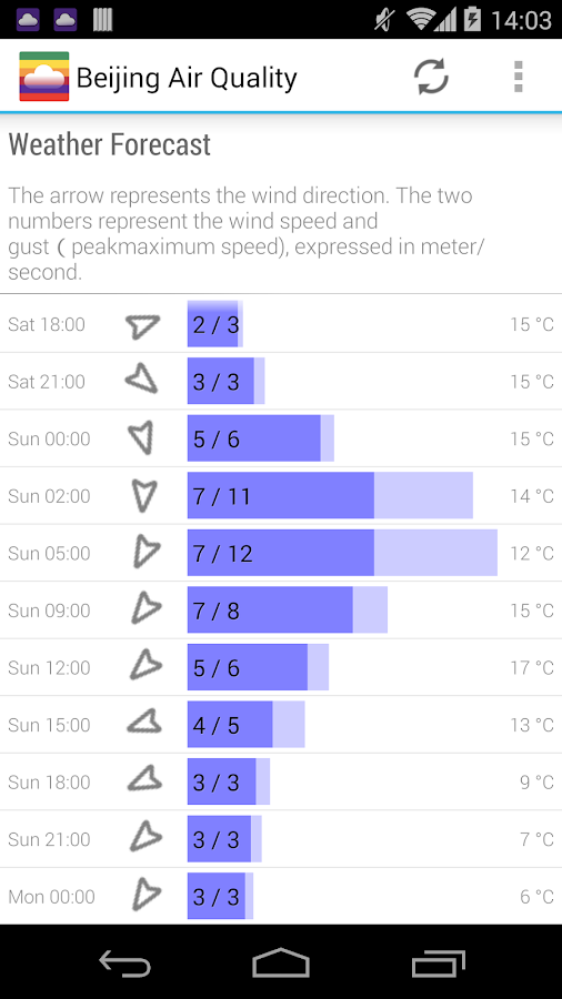 Air Quality: Real time AQI- screenshot