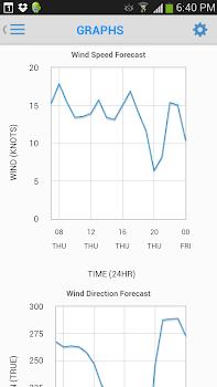PredictWind - Marine Forecasts