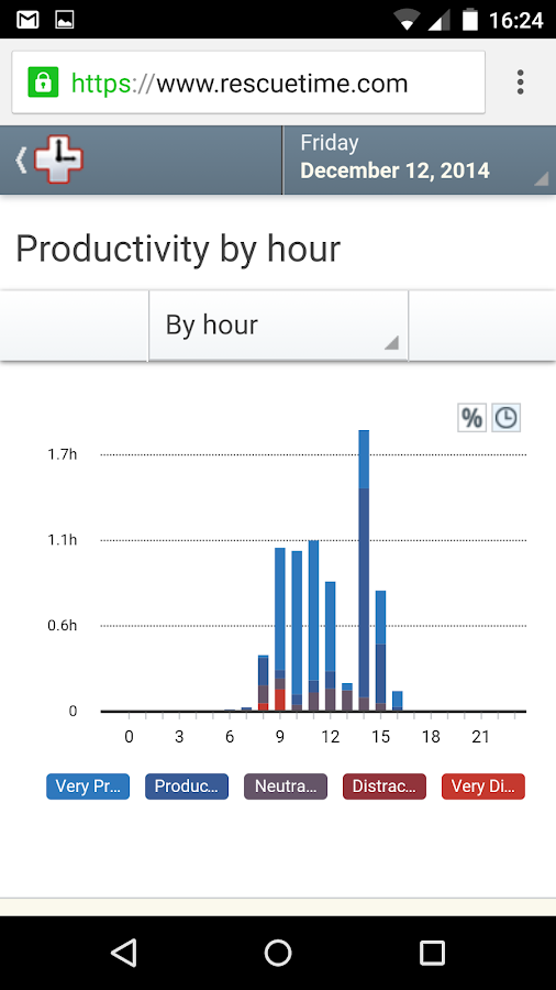 RescueTime Time Management - screenshot