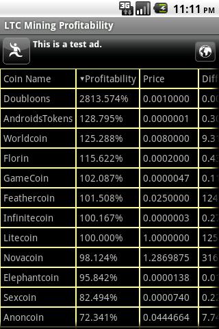 Litecoin Mining Profitability