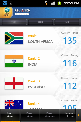Reliance ICC Rankings