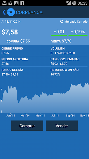 CorpBanca StockApp