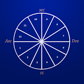占星学十二宫