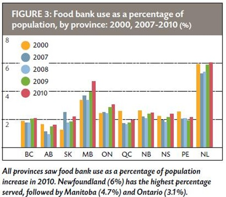 foodbankfigure3