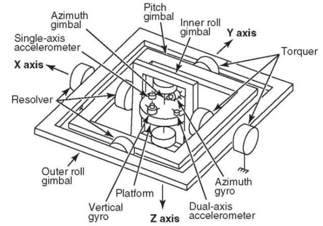 space shuttle navigation system - photo #22