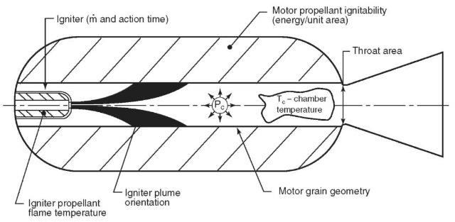 liquid fuel model rocket engines
