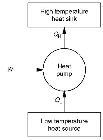 energy flow of a heat pump