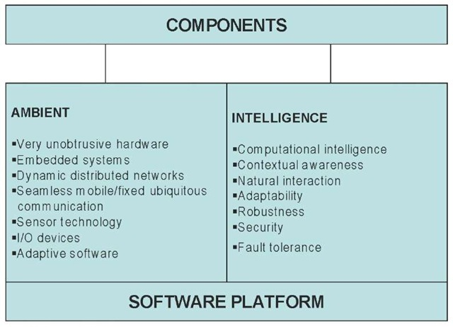 Components of Ambient Intelligence