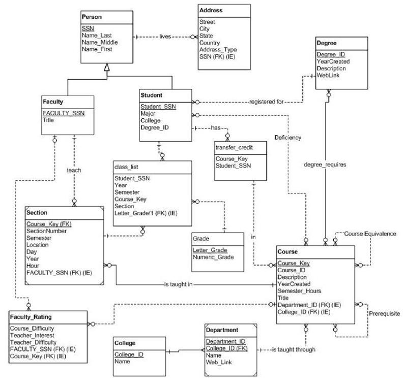 DBMS Case Study