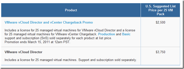 vCloud Pricing