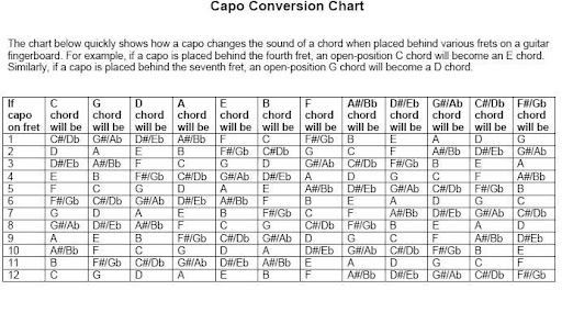 How To Convert Guitar Chords With Capo