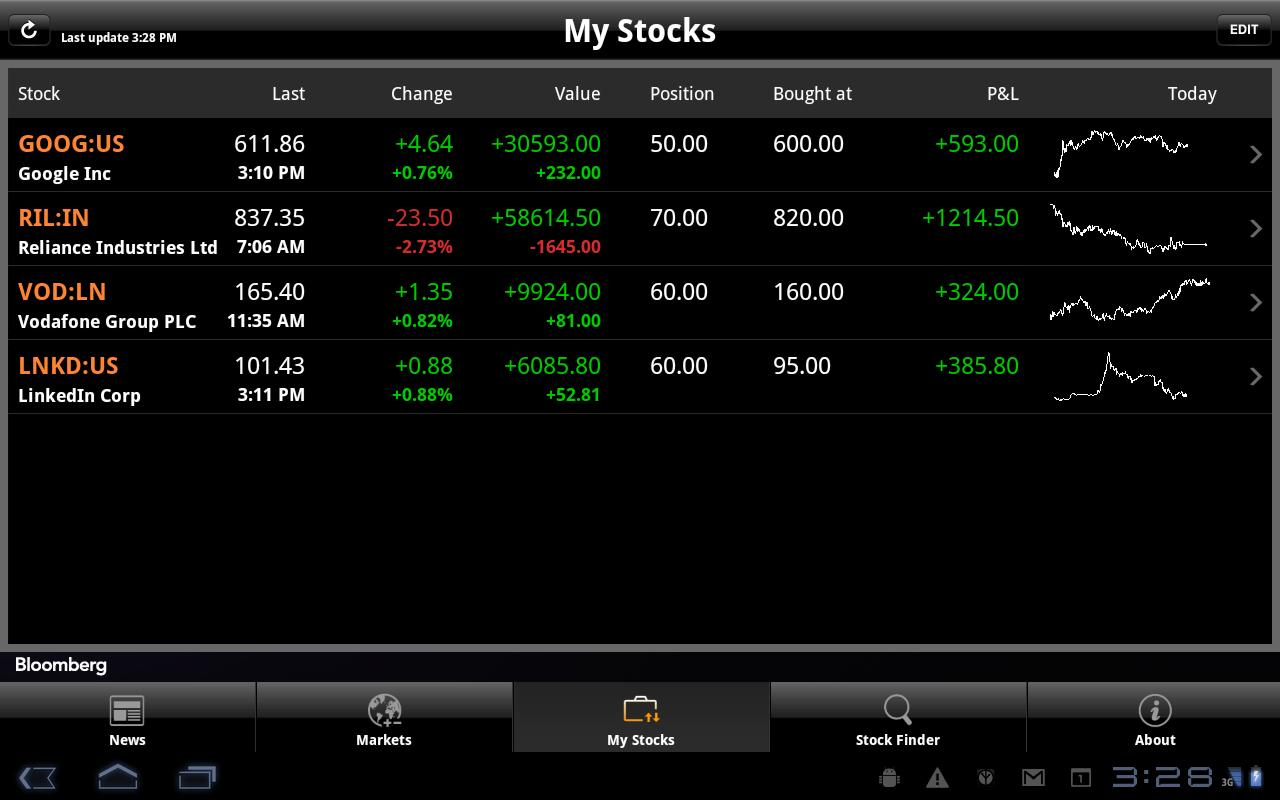 Bloomberg for Tablet - screenshot