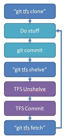 git tfs workflow