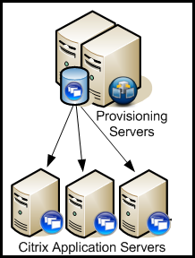 Citrix Provisioning Services