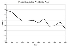 Presidential Election cycle graph percent